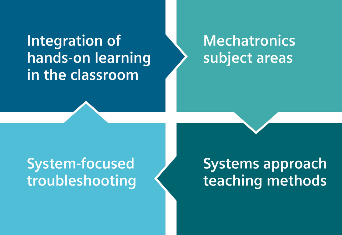 The systems approach is the core of the Siemens Mechatronic Systems Certification Program (SMSCP)