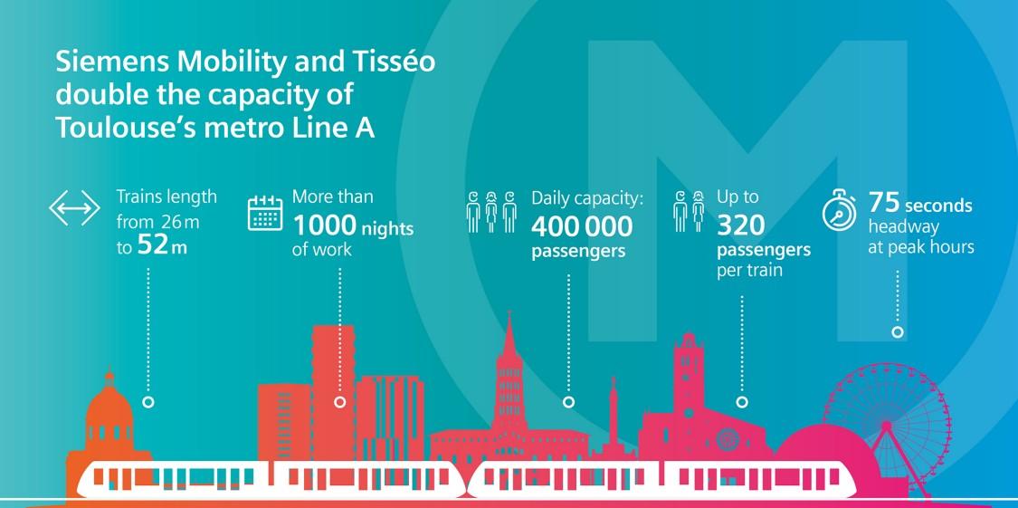 VAL w Tuluzie - infografika