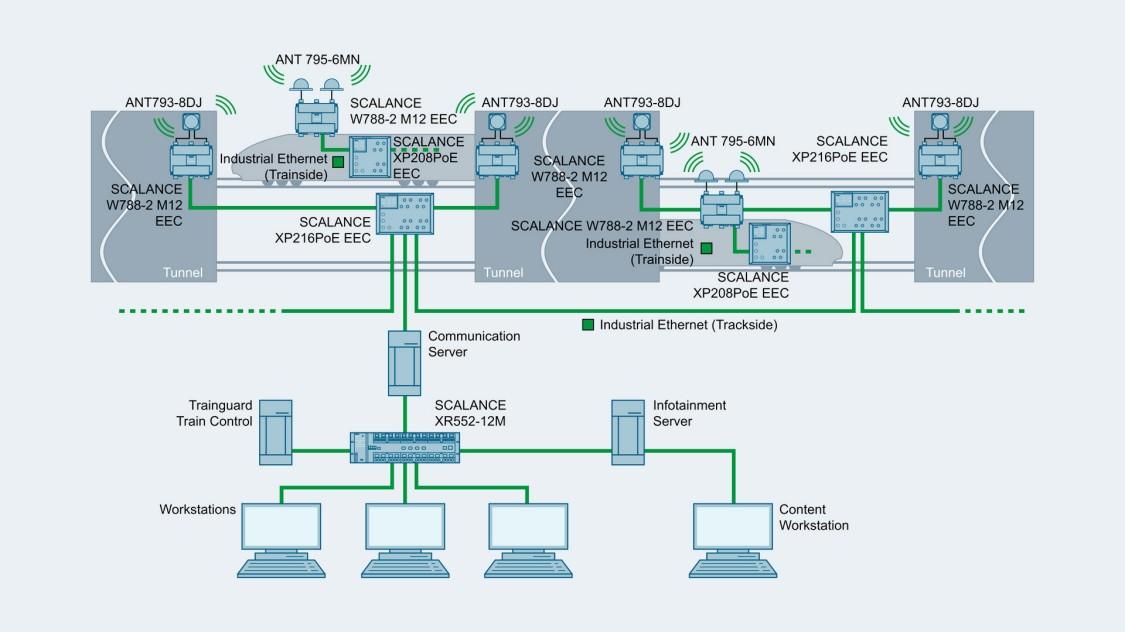 コンフィギュレーションの例の画像:SCALANCE XP208EECとSCALANCE XP216EECの列車(列車側)および線路(線路側)での使用