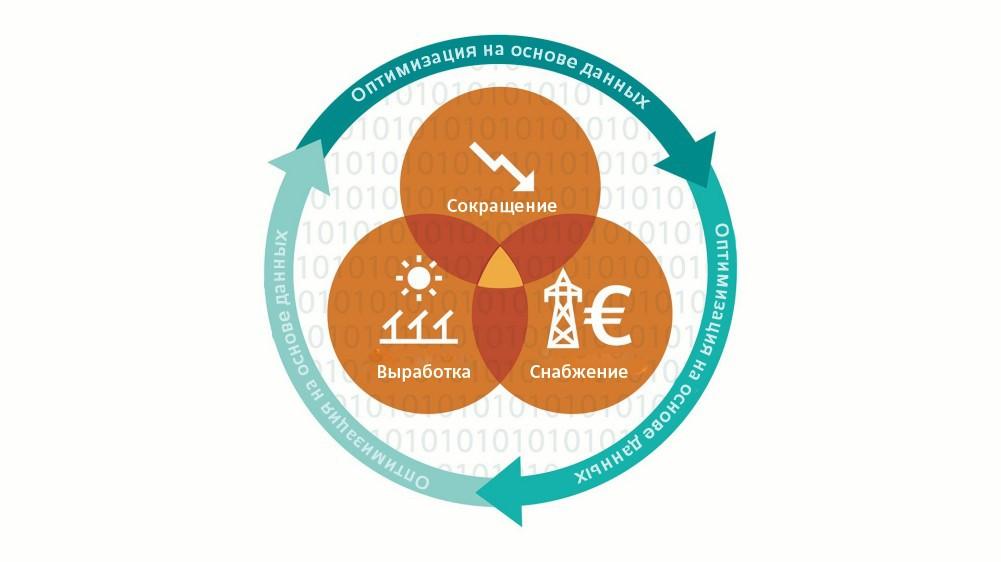 Комплексное управление расходованием энергии