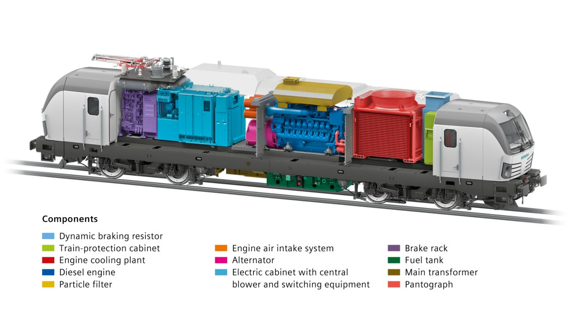 Graphic of a transparent Vectron Dual Mode locomotive; the individual components in the interior are highlighted in color and described by a caption.