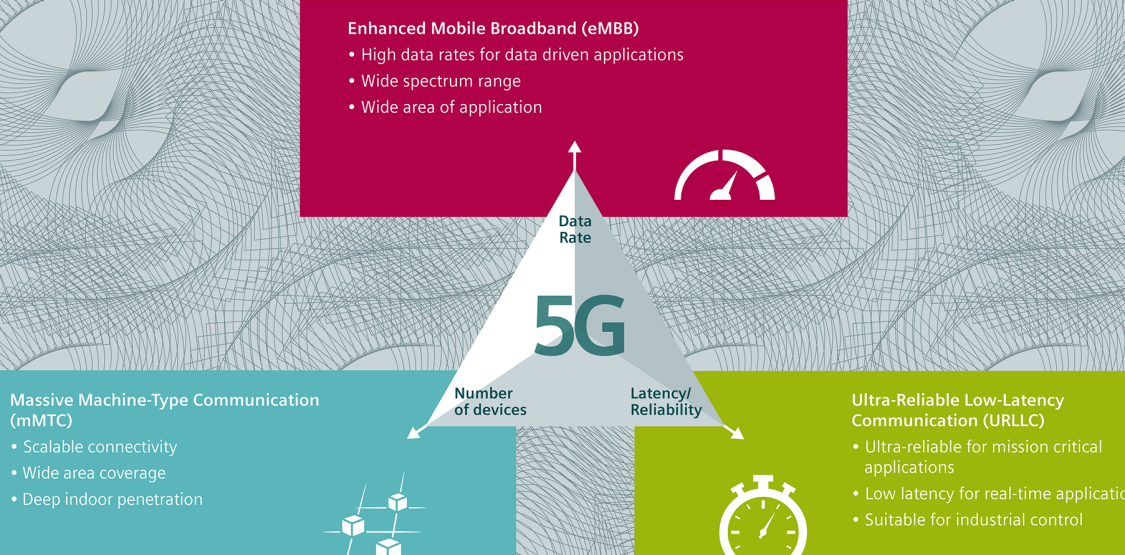 5G overview graphic