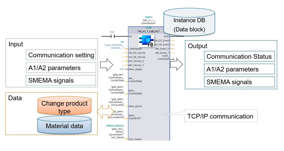 SEMI A1/A2 をシーメンスで実装するメリット