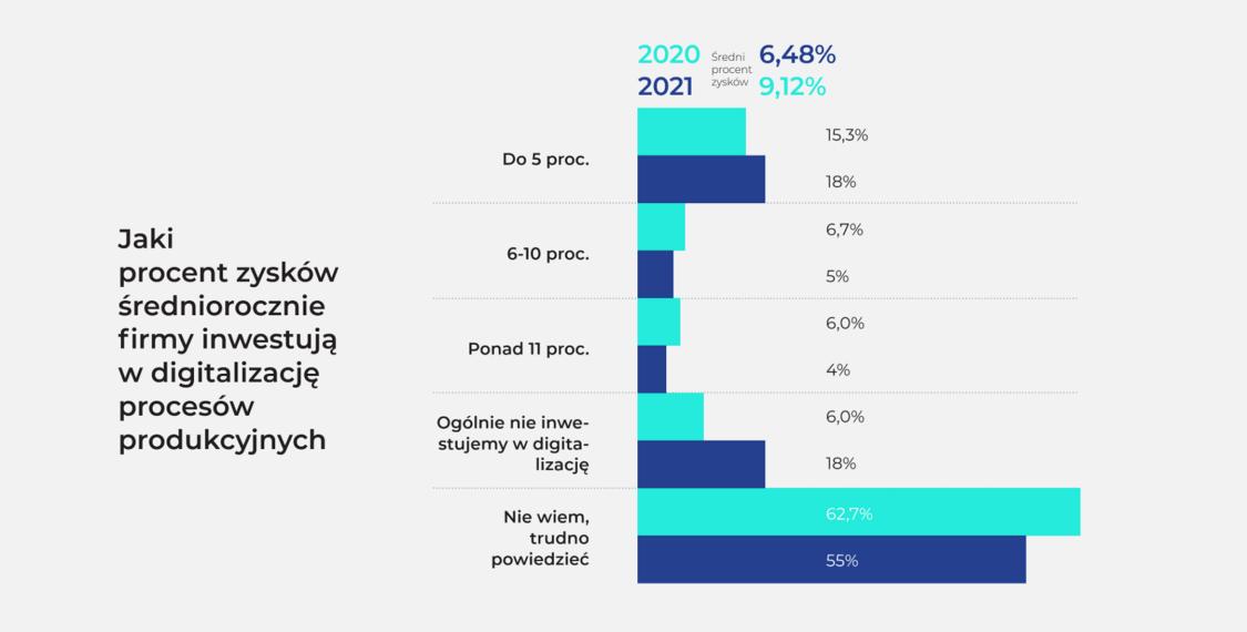Jaki procent zysków średniorocznie firmy inwestują w digitalizację procesów produkcyjnych