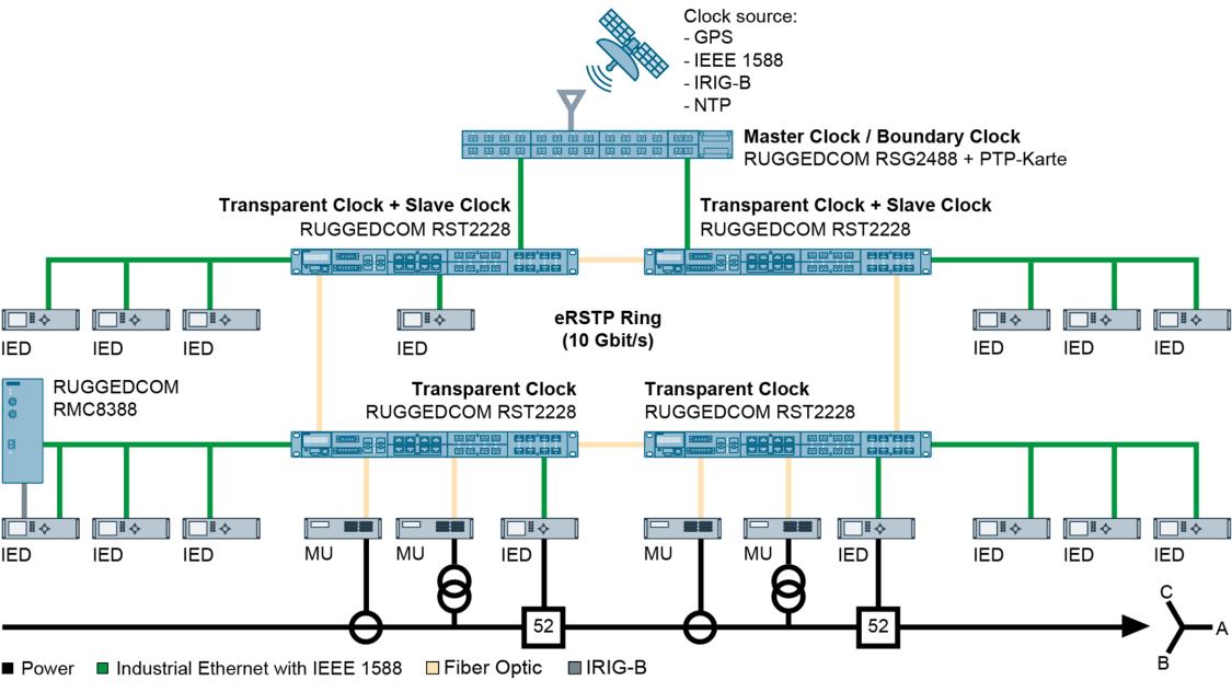 RUGGEDCOM RMC8388 unterstützt die Umwandlung lokaler Zeitsignale für intelligente Feldgeräte (IEDs).