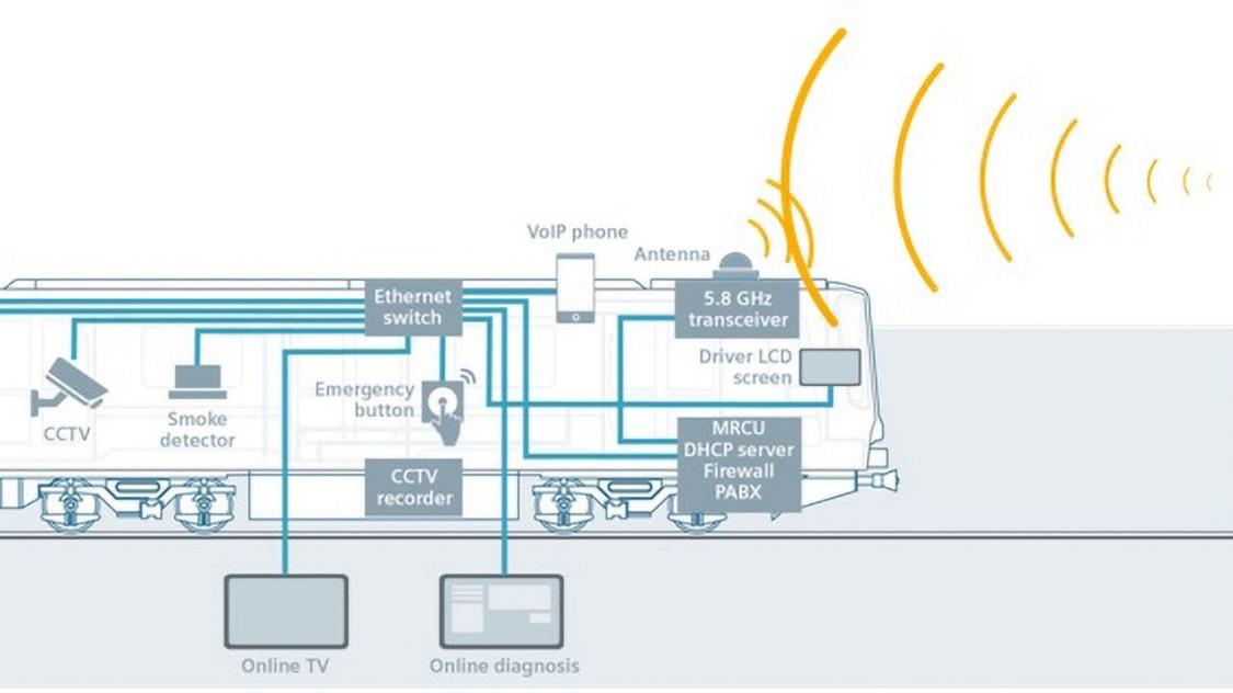 Traincom – rozwiązanie dla radiołączności