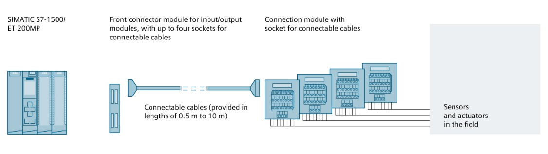 Configuration graphic: SIMATIC TOP connect – fully modular connection