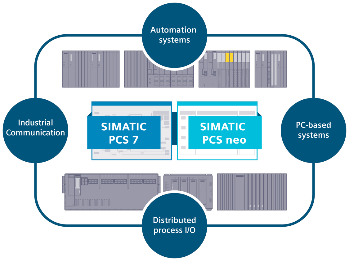 SIMATIC PCS 7 and SIMATIC PCS neo are based on the same powerful, future-ready hardware platform