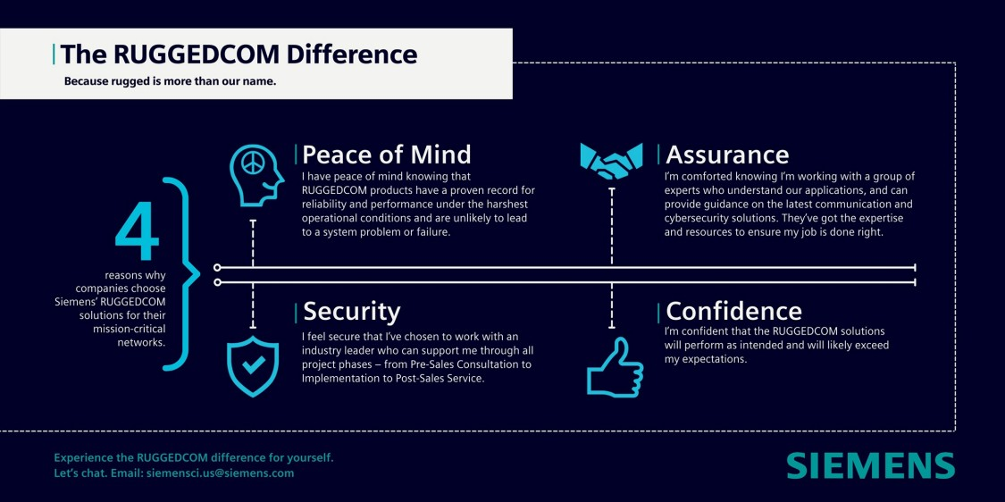 The RUGGEDCOM Difference infographic that identified Peace of Mind, Security,  Assurance, and Confidence