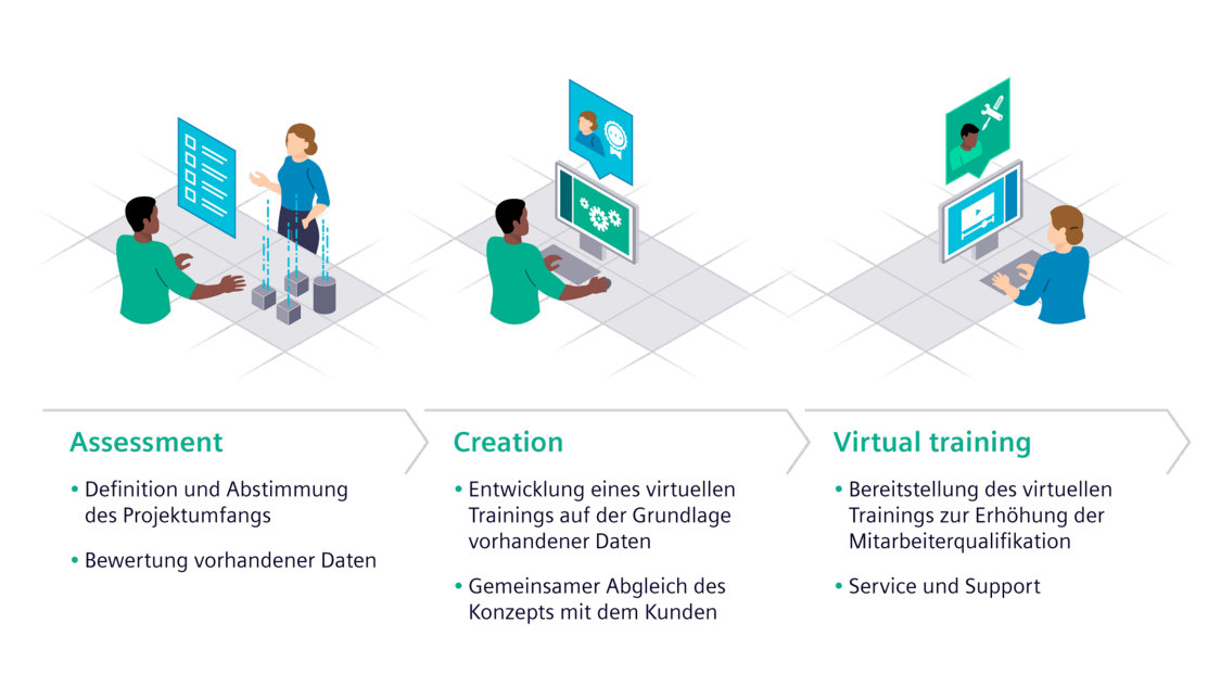 Vizendo Virtual Training Solutions umfassen drei verschiedene Module