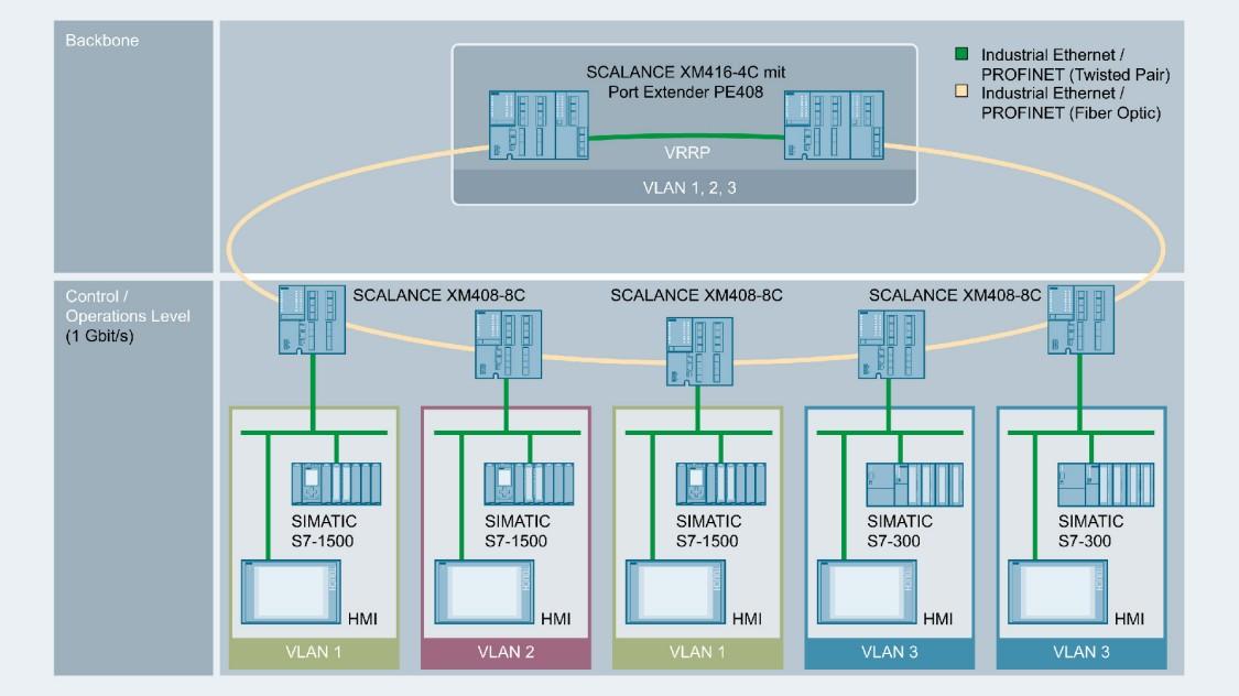 Grafik einer Netzwerktopologie mit VLANs mittels SCALANCE X-400 Switches