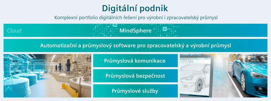 Digitální podnik