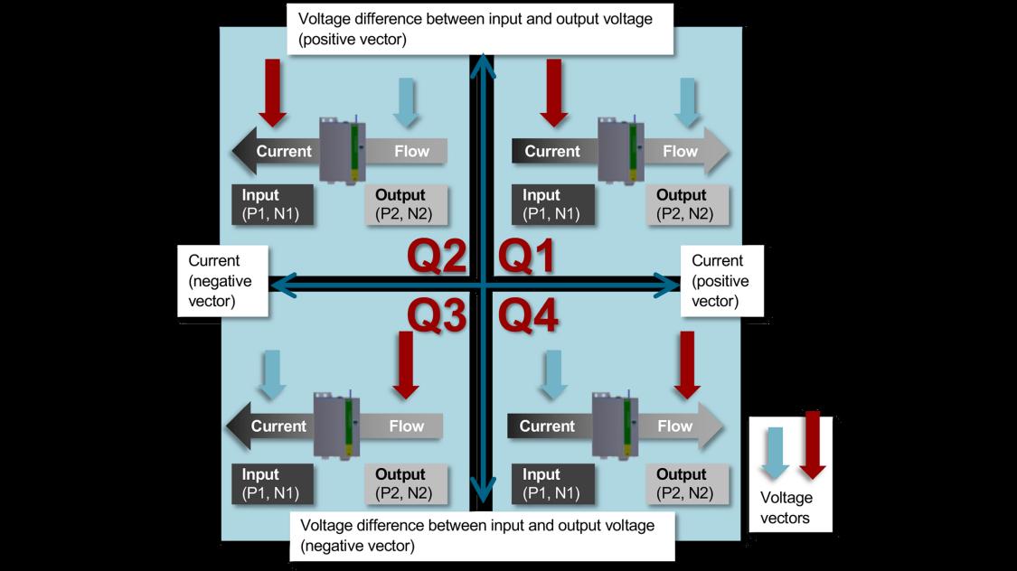 4-quadrant diagram for dc-dc converter