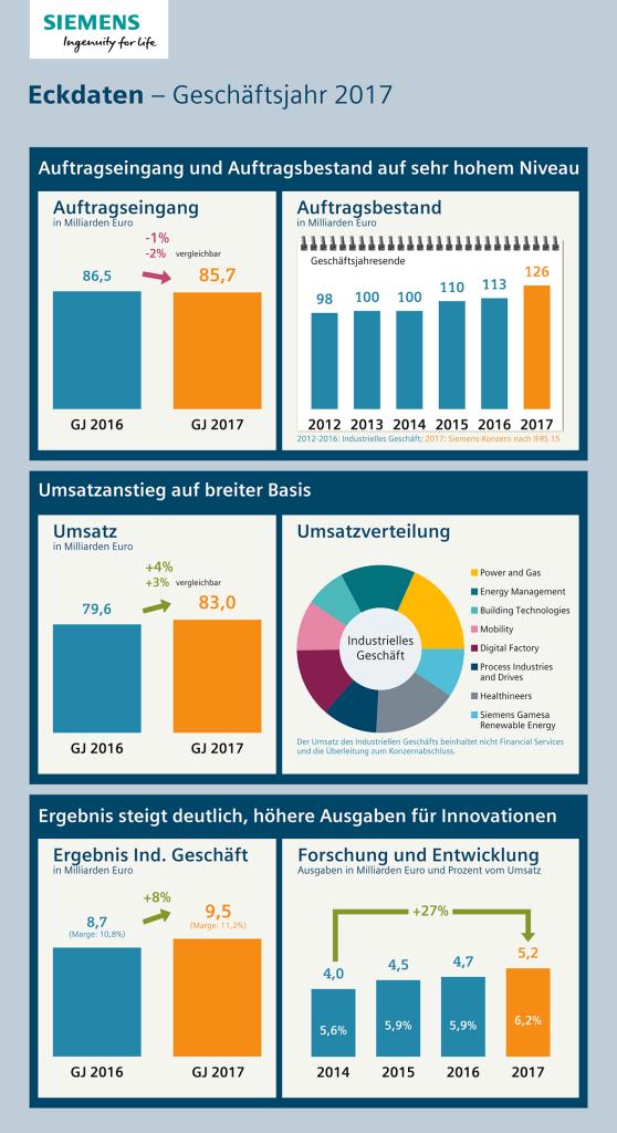 Infografik: Eckdaten – Geschäftsjahr 2017