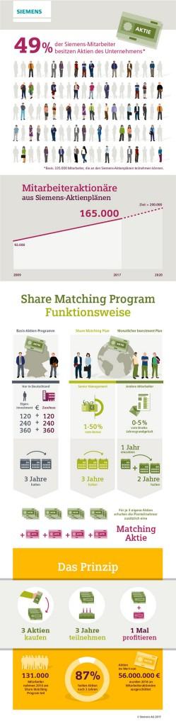 Infografik: Share Matching Programm Siemens