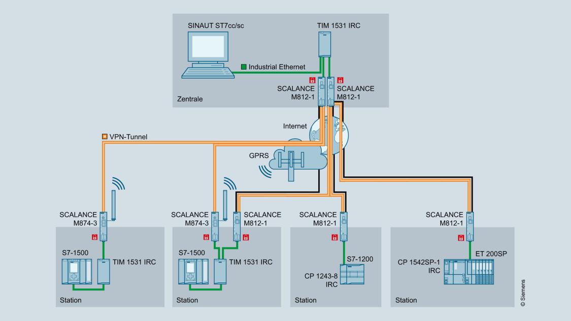 Grafische Darstellung einer Beispielkonfiguration von TIM 1531 IRC mit S7-1500 und als Knotenstation