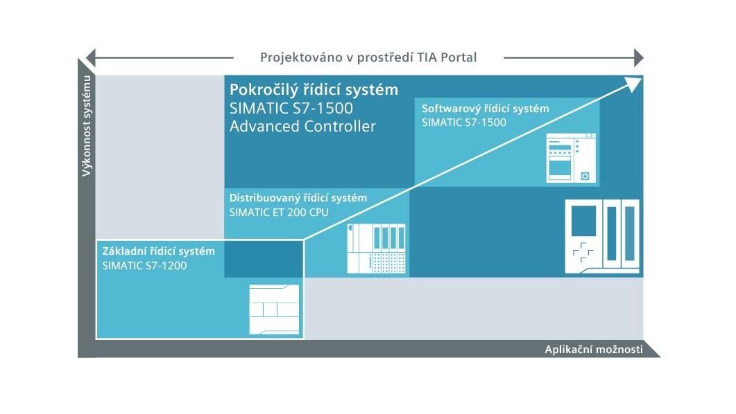Portfolio řídicích systémů SIMATIC