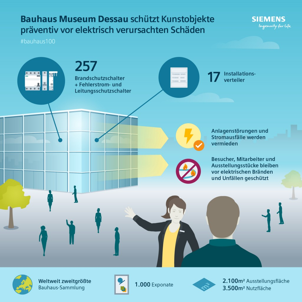 Infografik Bauhaus Dessau