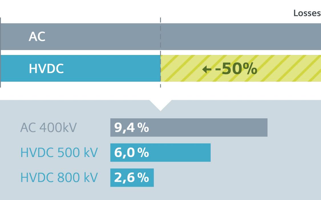 Високовольтна система передачі постійного струму (HVDC)