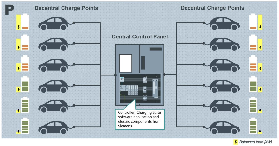 Picture Multi-point charging solution with many charging points