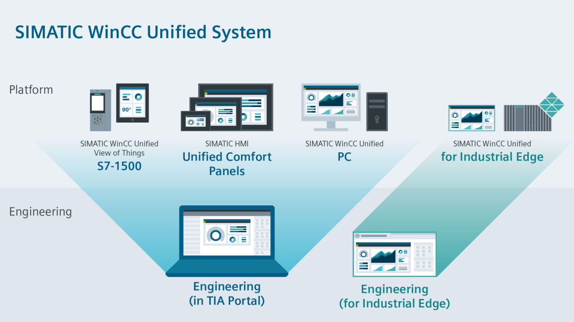 The SIMATIC WinCC Unified System offers flexible solutions for industrial visualization consisting of hardware and software