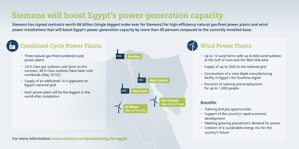 Siemens will boost Egypt's power generation capacity