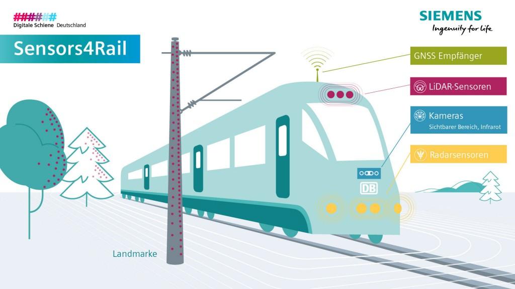 Deutsche Bahn und Siemens entwickeln digitalisierten Betrieb bei der S-Bahn Hamburg