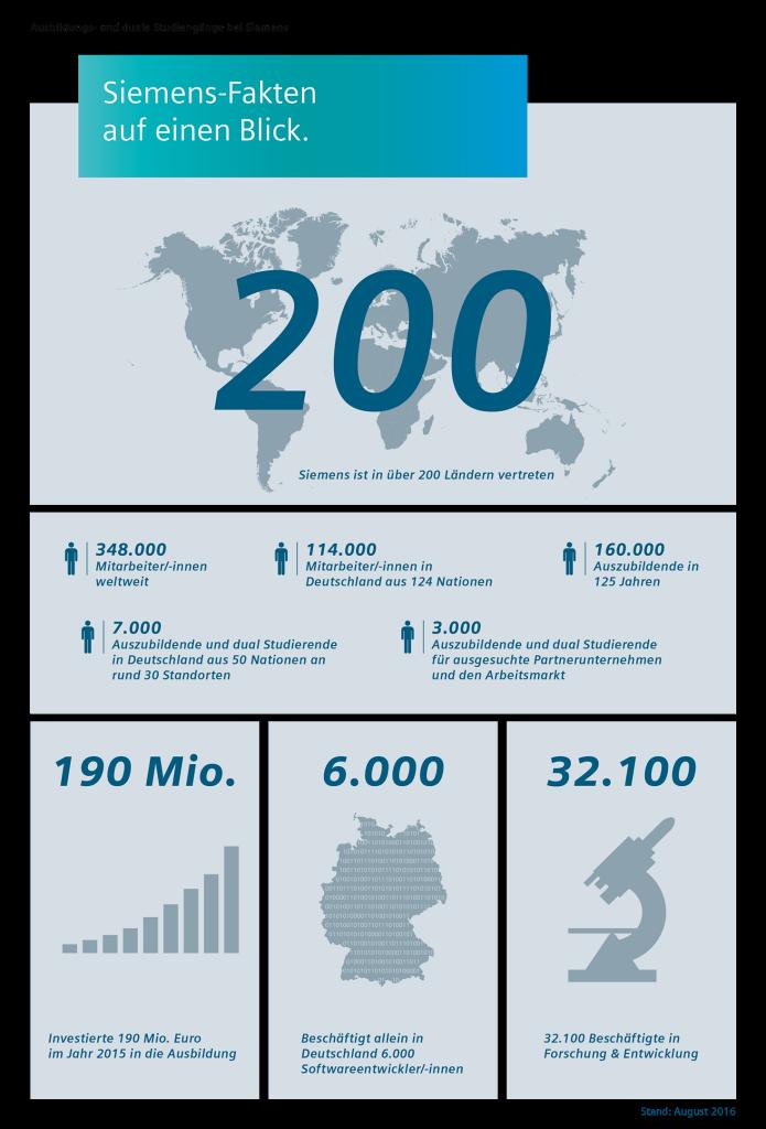 Infografik: Ausbildungs- und duale Studiengänge bei Siemens