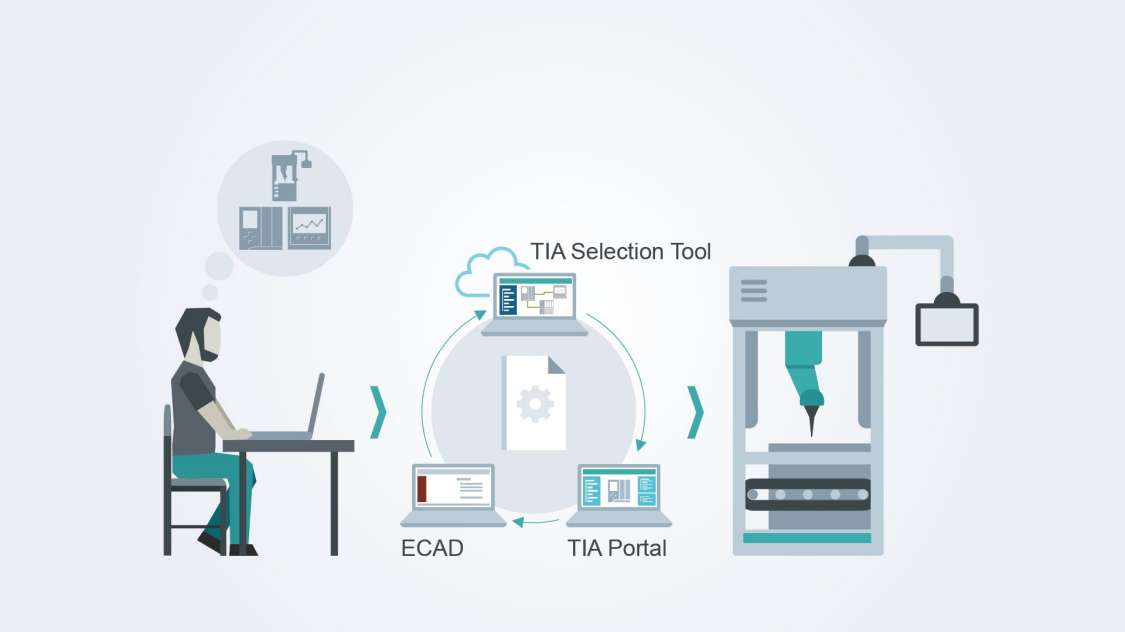 Informationsaustausch mit dem TIA Selection Tool
