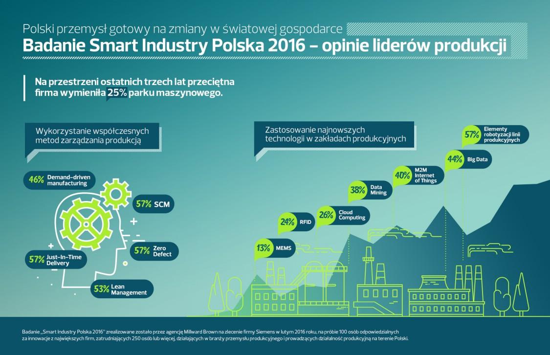 Raport Smart Industry 2016