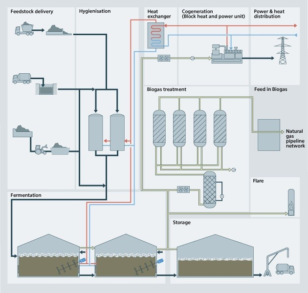 Biogas overview - USA