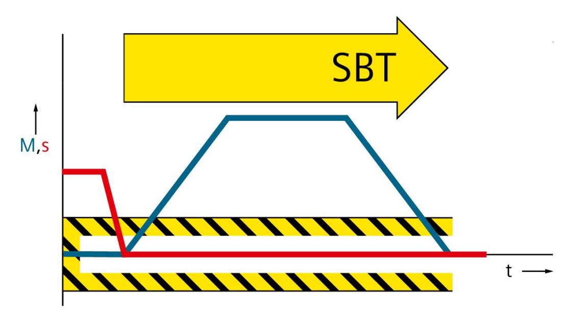 Grafic of Safe Brake Test