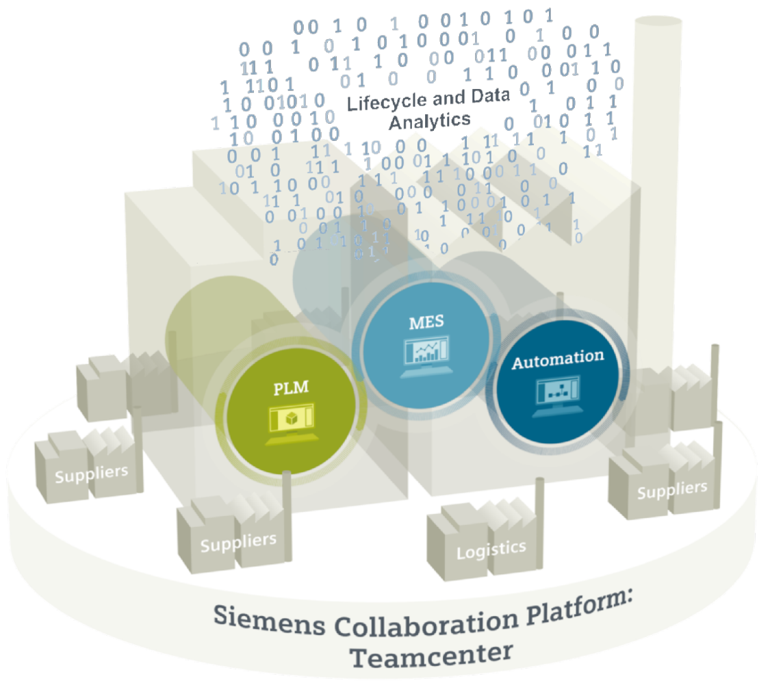 Технологии Siemens PLM Software