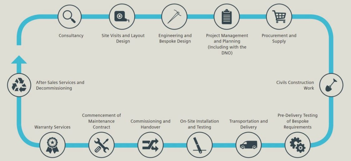 Flow chart outlining Siemens Turnkey Electromobility Solutions
