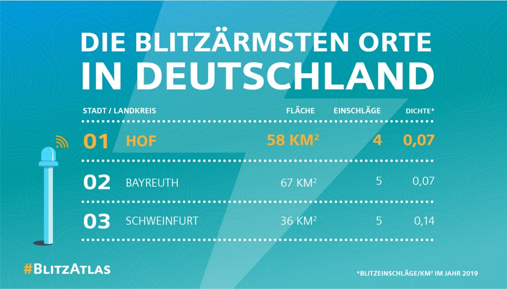 Siemens Blitz-Atlas 2019: Die blitzärmsten Orte in Deutschland
