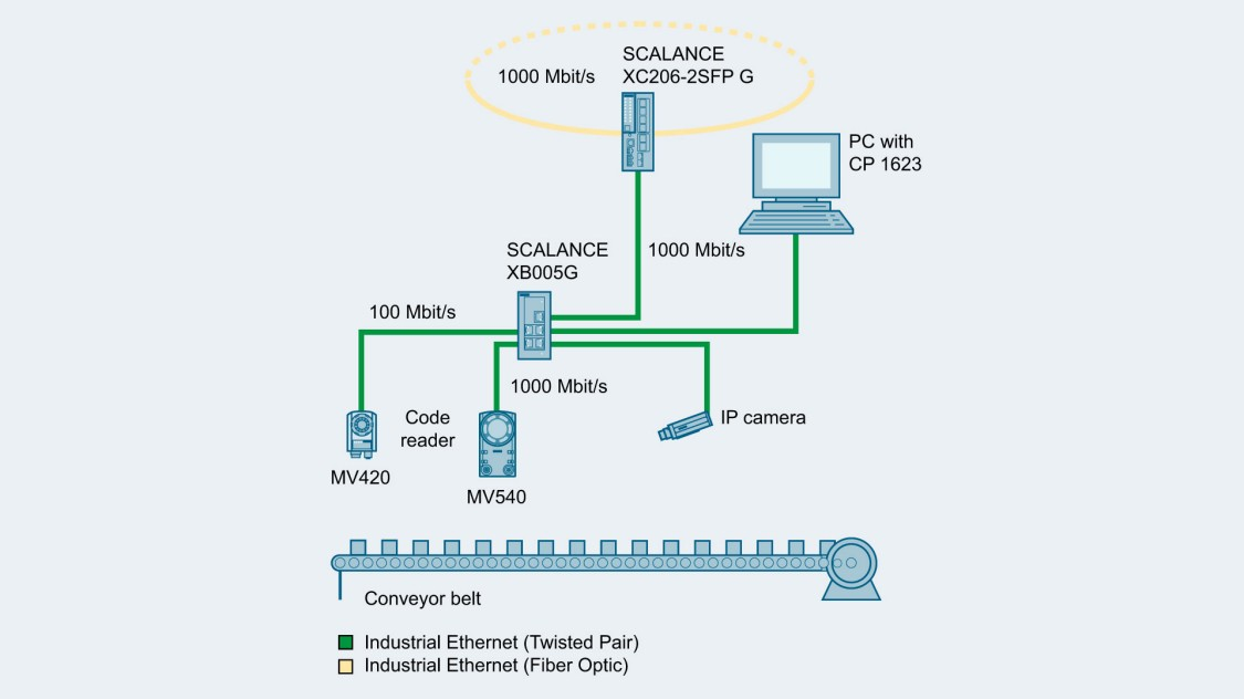 Diagram showing simple machine networking with Industrial Ethernet and SCALANCE XB005G