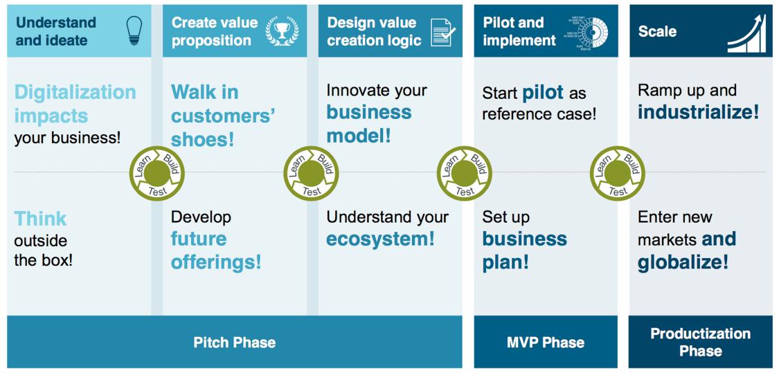 USA Co-Creation framework and agile development process