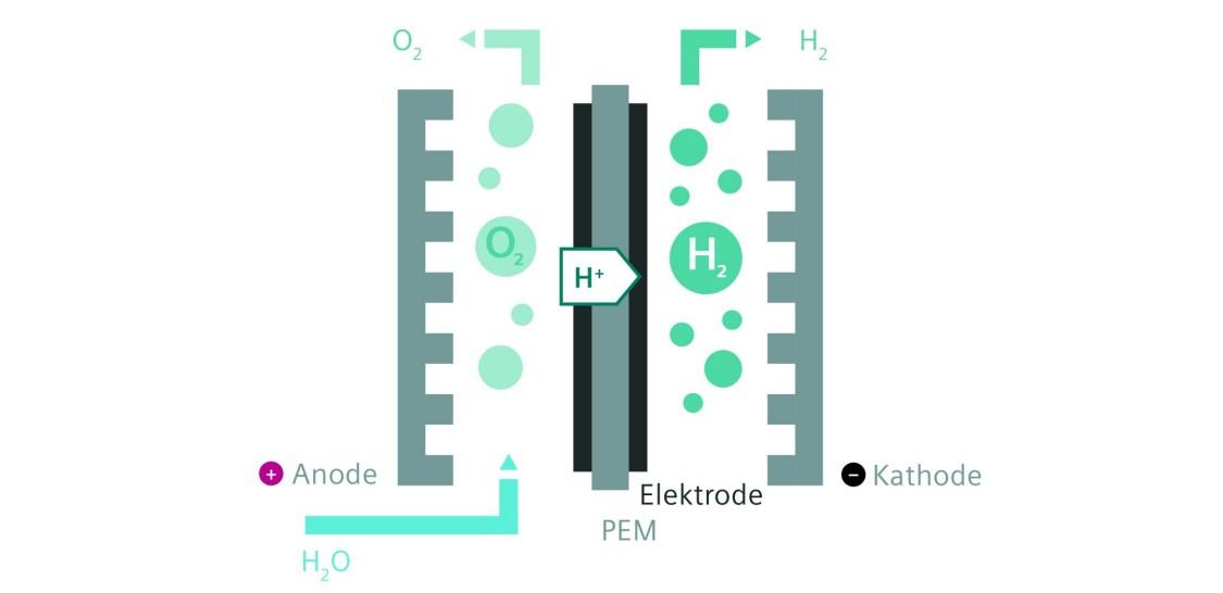 Wasserstofferzeugung mit regenerativer Energie und PEM-Hydrolyse