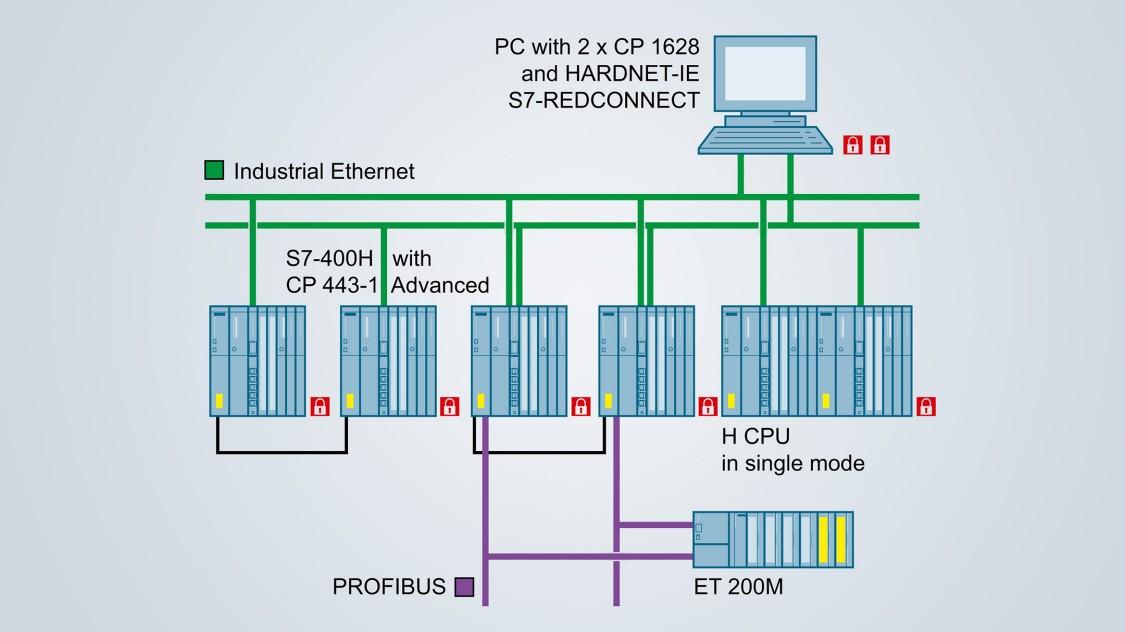 Secure redundant coupling
