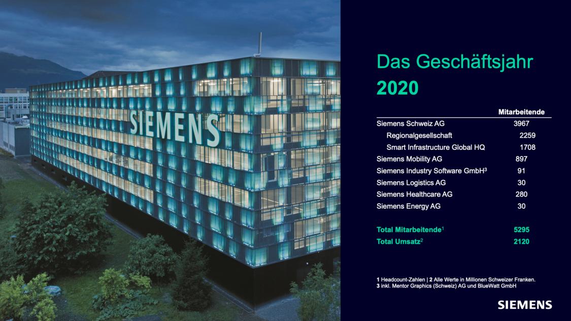 Siemens in der Schweiz in Zahlen - Das Geschäftsjahr 2020