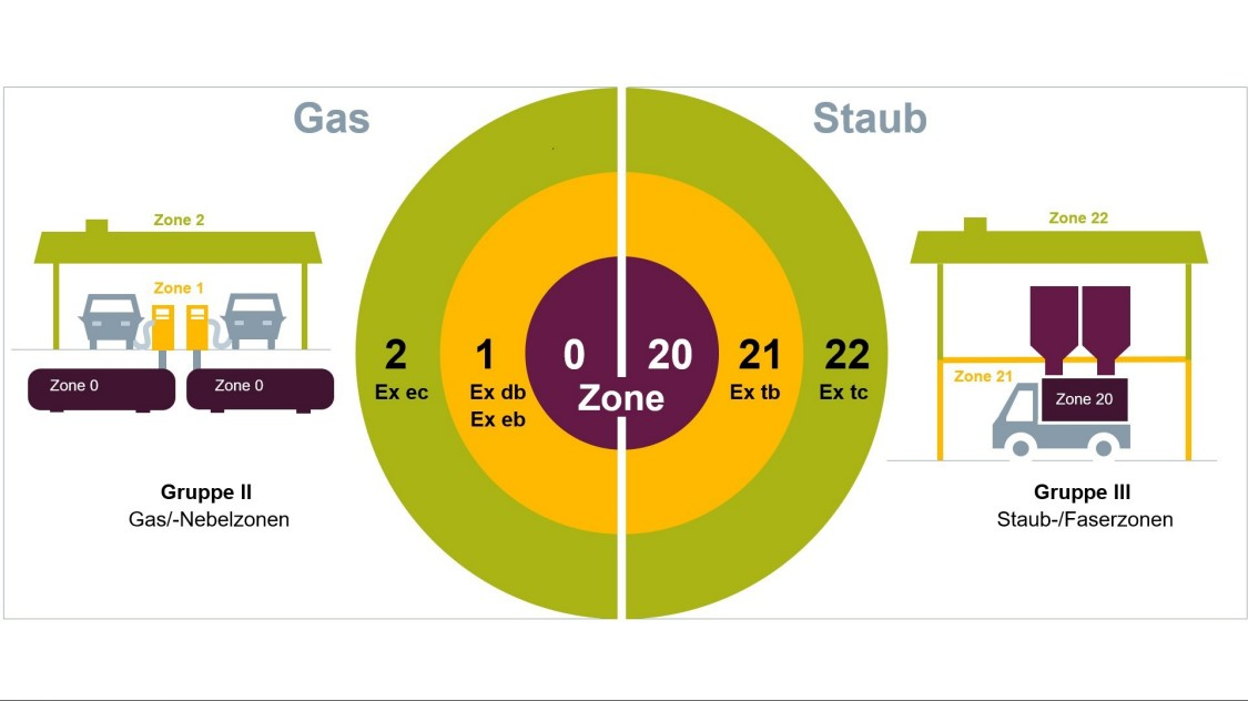 Grafik Explosionsschutz Zonen nach Häufigkeit und Dauer des Auftretens von gefährlicher explosionsfähiger Atmosphäre
