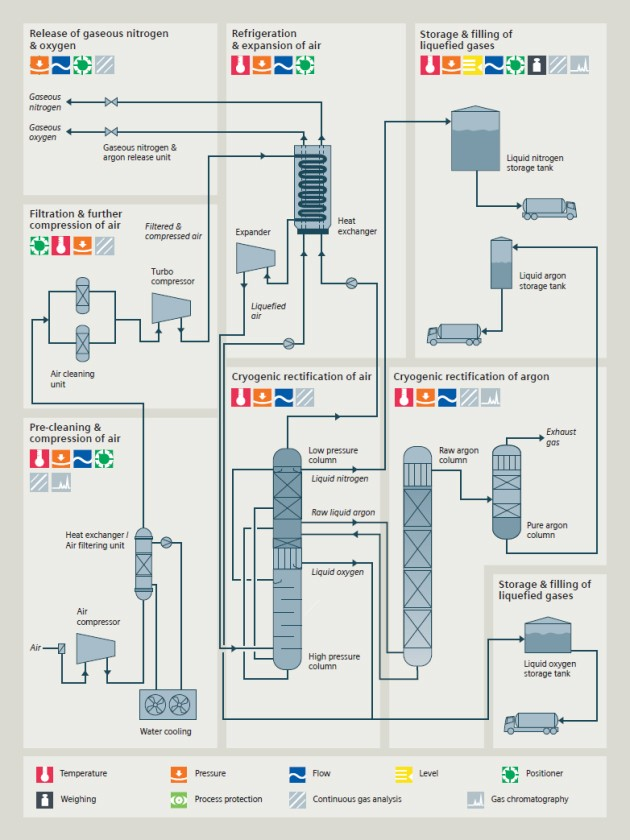 Air Separation process diagram - Siemens USA