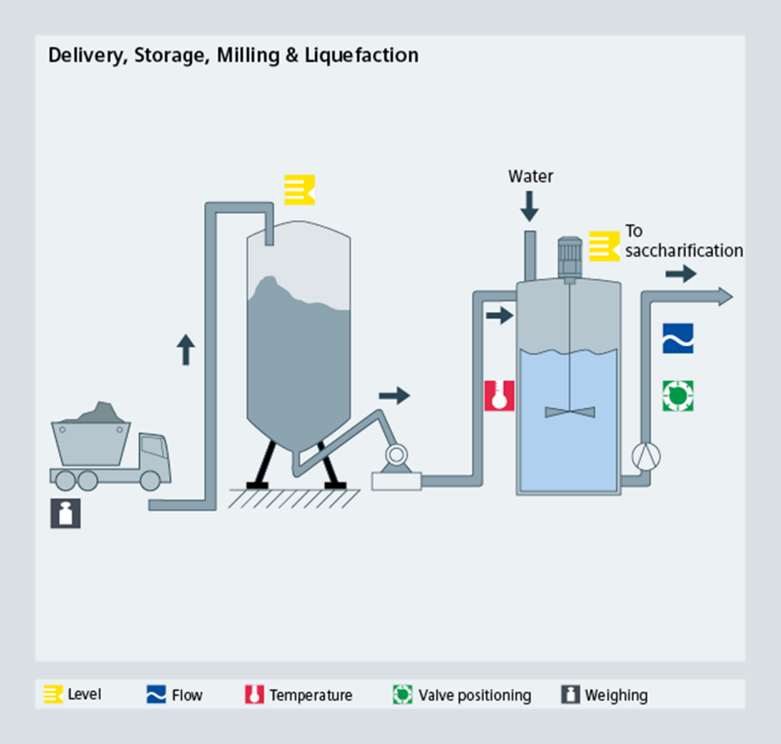 Bioethanol delivery, storage, milling, liquefaction - Siemens USA