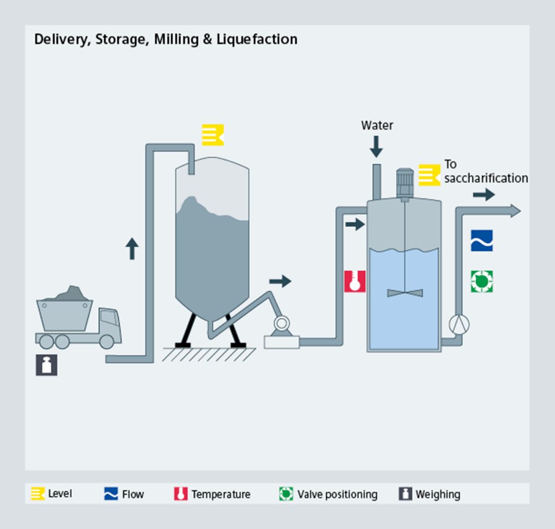 Bioethanol delivery, storage, milling, liquefaction - Siemens USA