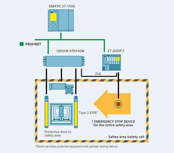 System structure - safety options to a SIDOOR AT430W