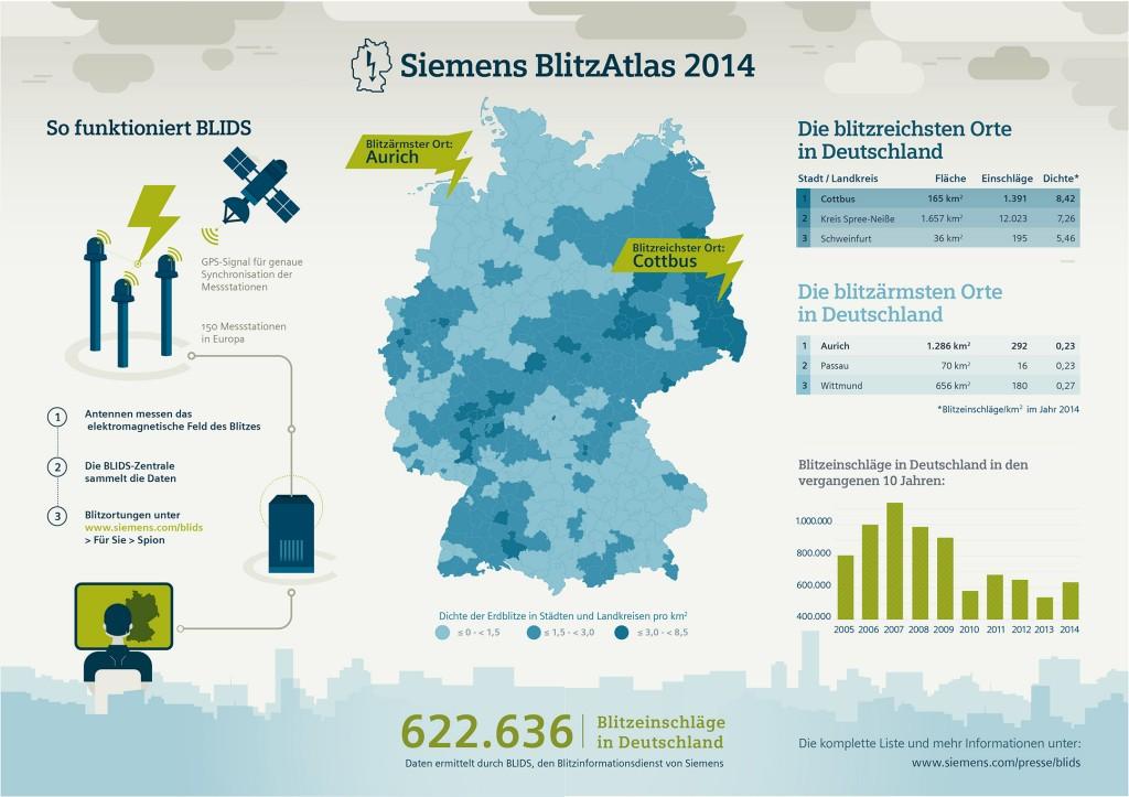 Siemens BlitzAtlas 2014
