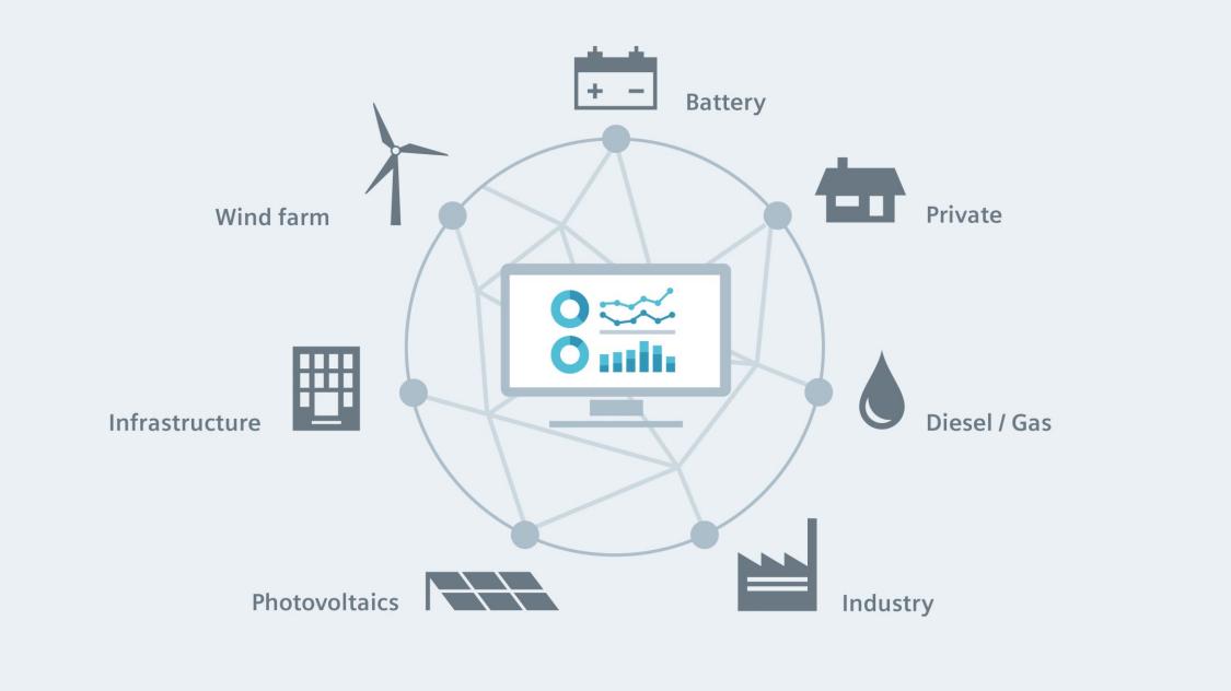 Spectrum Power MGMS | Microgrid | Siemens