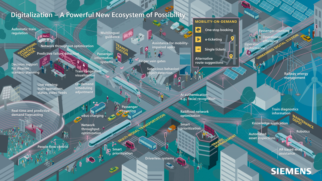 Digitalization | A Powerful New Ecosystem of Possibility - at a glance