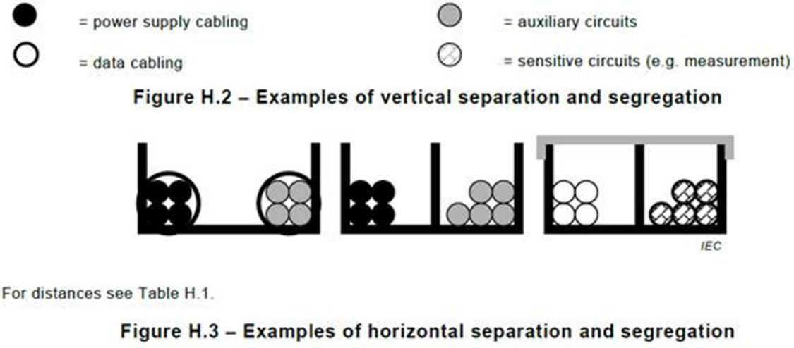 Przykłady separacji poziomej i segregacji