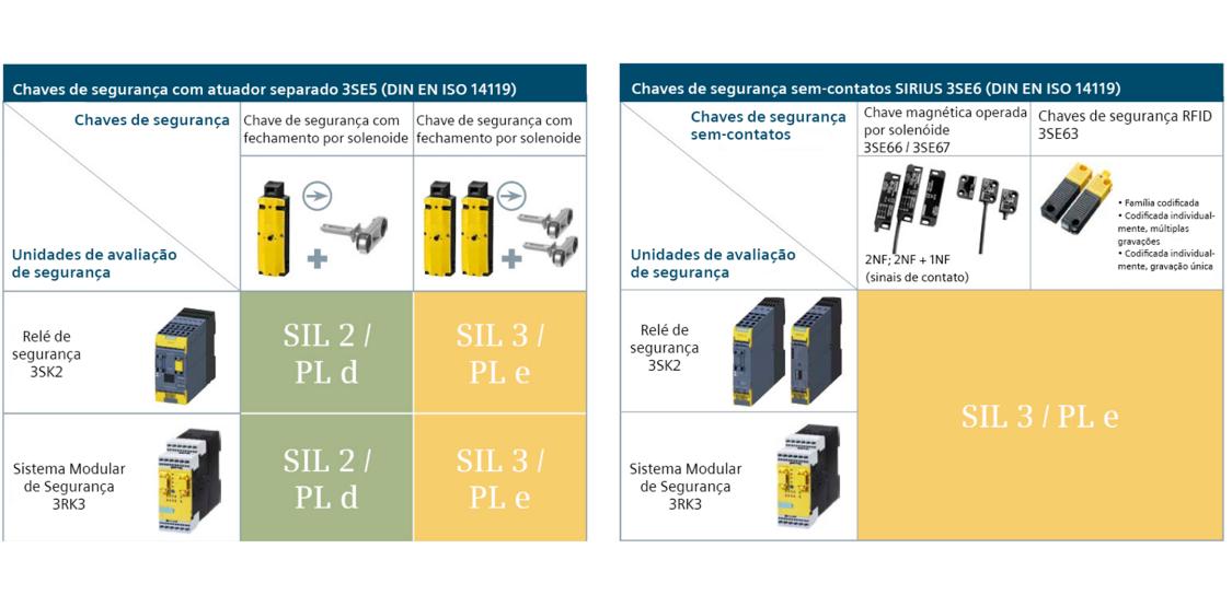 Visão geral: Monitoramento de posição e porta com chaves de segurança mecânicas 3SE5/6